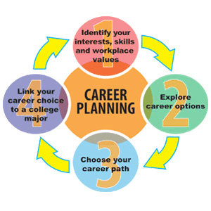 Career Services Kuder Career Planning System